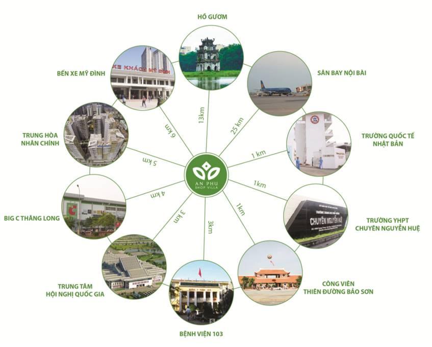 Liên kết vùng của dự án An Phú Shop Villa