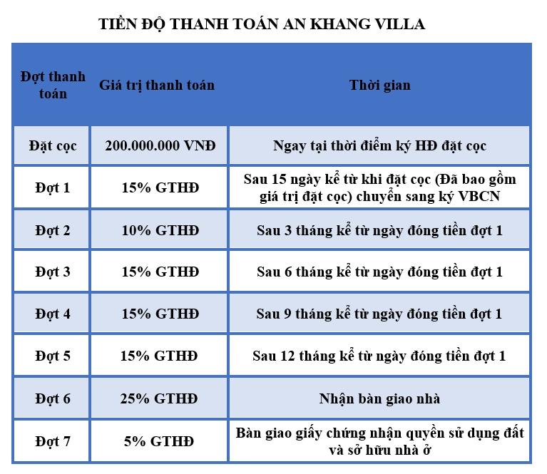 Tiến độ thanh toán An Khang Villa